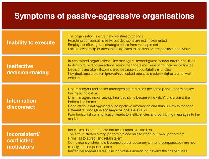 Passive-aggressive chart